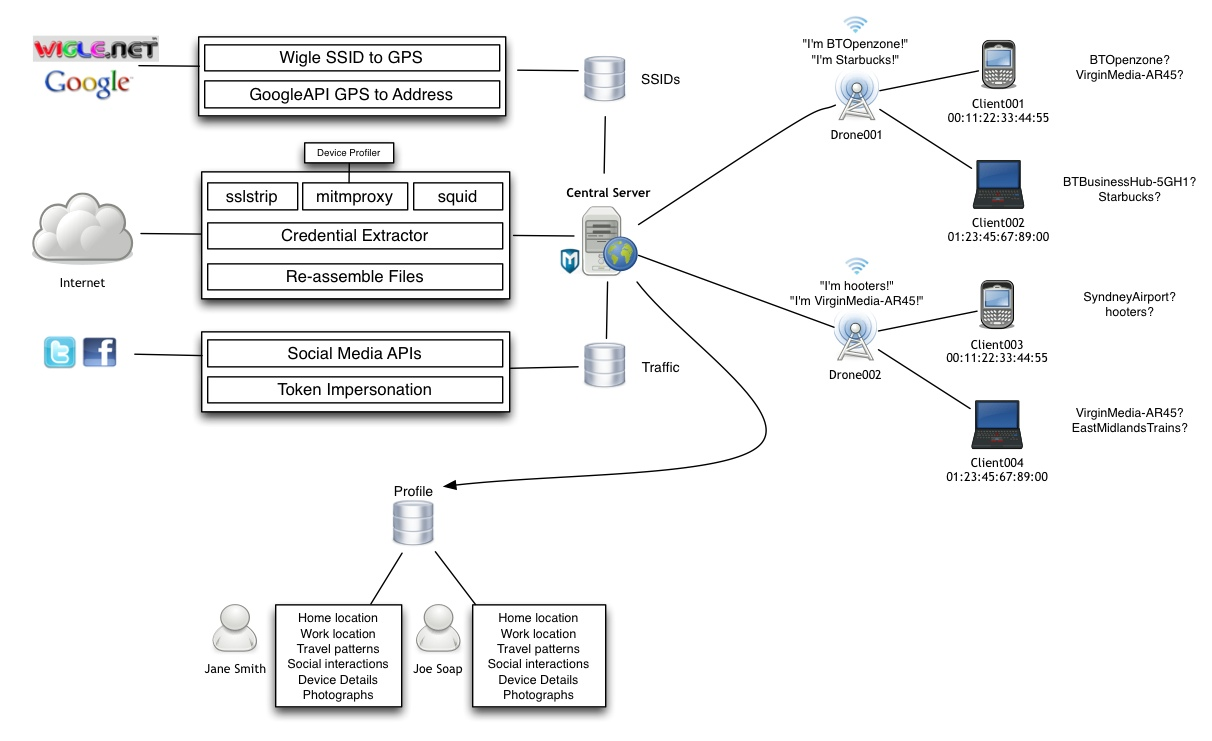 Sensepost snoopy a distributed tracking and profiling for Architecture wifi