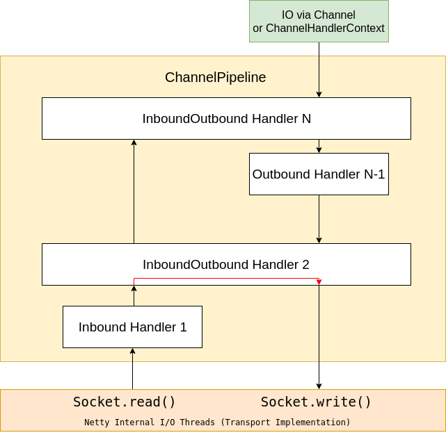 SensePost | Mallet, a framework for creating proxies