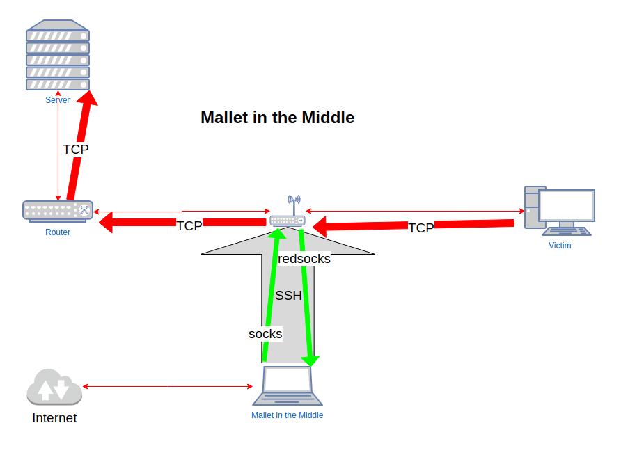 SensePost | Mallet in the middle